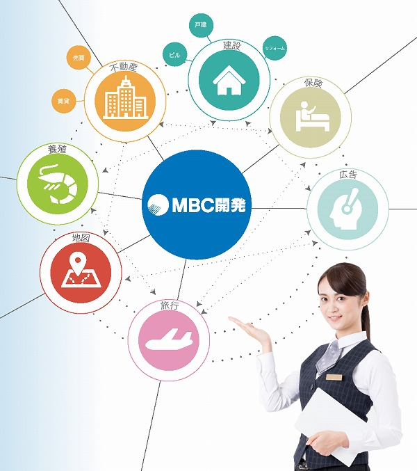 MBC開発の総合力